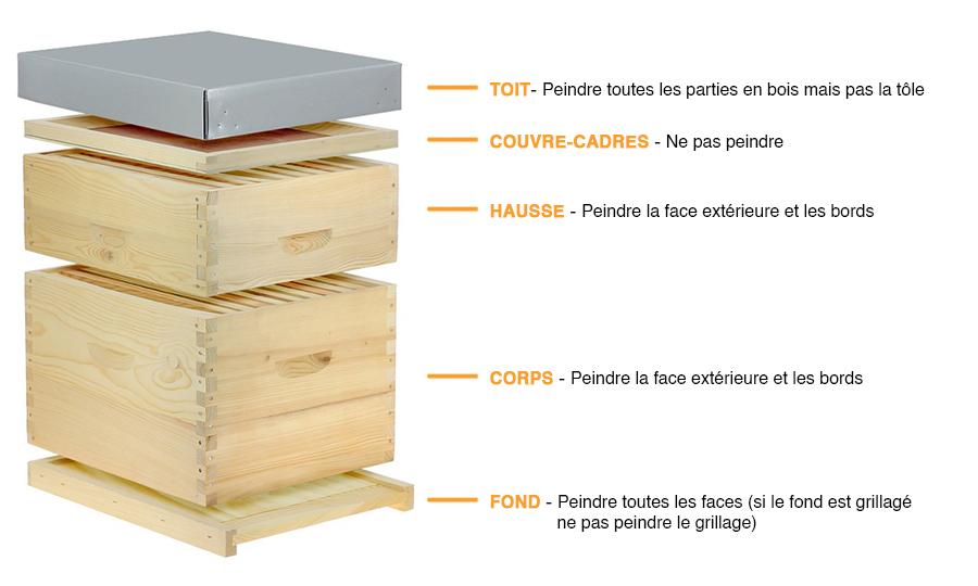 Guide peinture ruche
